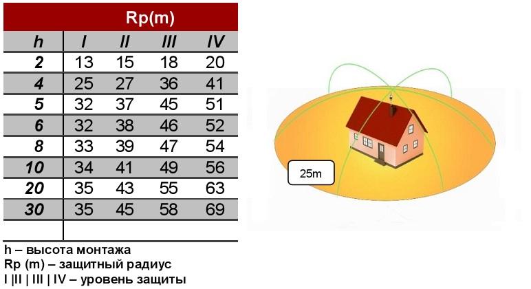радиус защиты SCHIRTEC-AM
